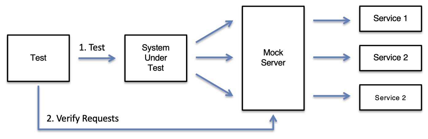 Verifying service request with MockServer Proxy